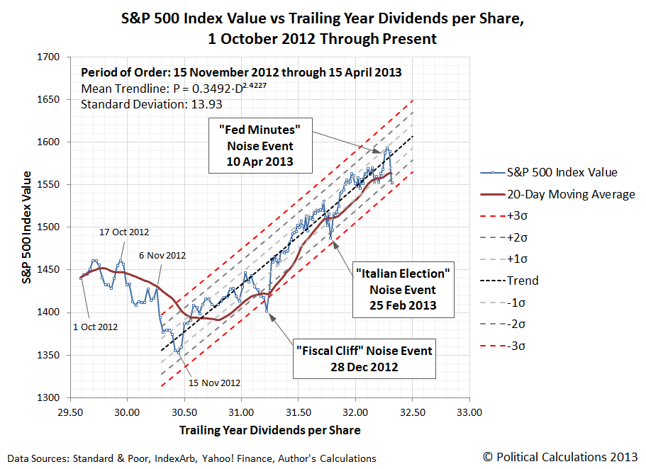S&P 500 Index Value vs Trailing Year Dividends per Share, 1 October 2012 Through Present